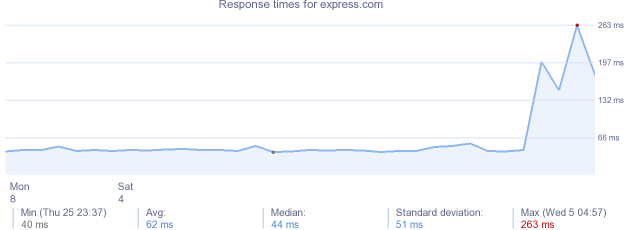 load time for express.com