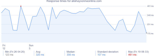 load time for alishayvonneonline.com