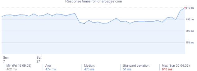 load time for lunarpages.com