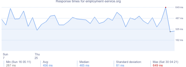 load time for employment-service.org