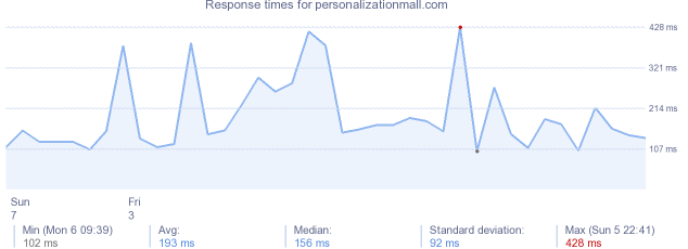 load time for personalizationmall.com