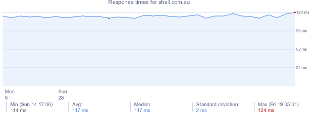 load time for shell.com.au