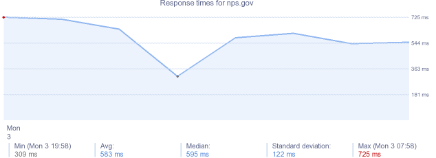 load time for nps.gov