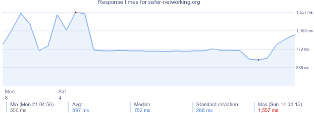 load time for safer-networking.org