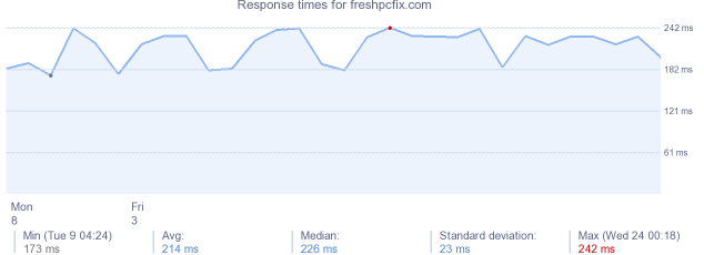 load time for freshpcfix.com