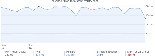 load time for stateuniversity.com