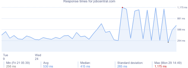 load time for jobcentral.com