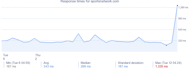 load time for sportsnetwork.com