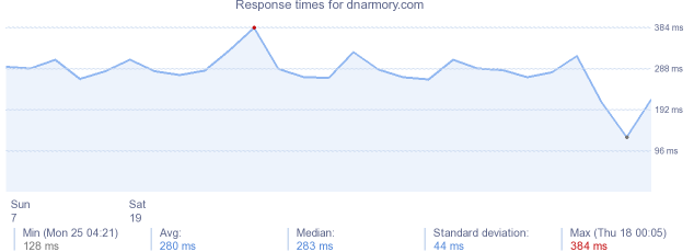 load time for dnarmory.com