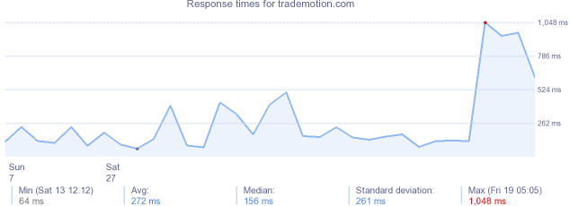 load time for trademotion.com