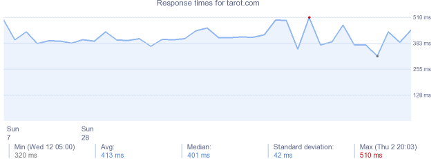 load time for tarot.com