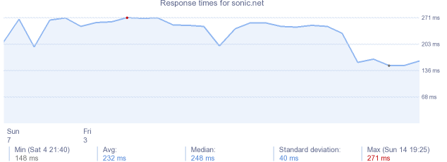 load time for sonic.net