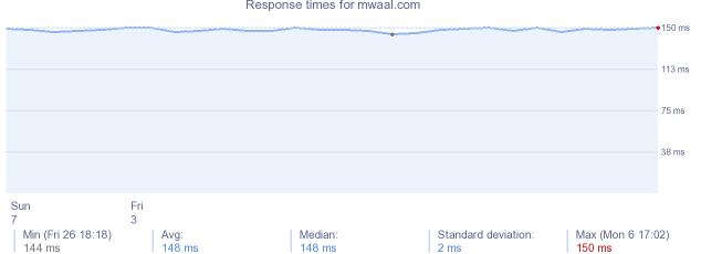 load time for mwaal.com