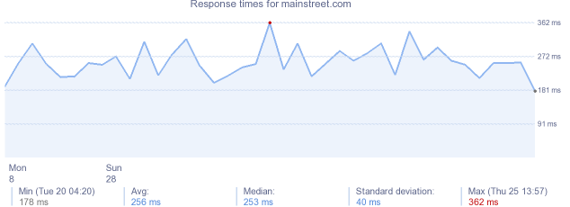 load time for mainstreet.com