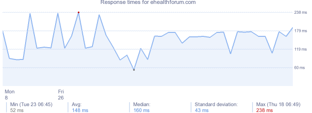 load time for ehealthforum.com