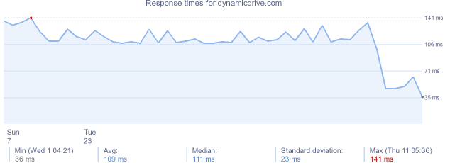 load time for dynamicdrive.com