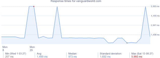 load time for vanguardworld.com