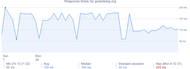 load time for gutenberg.org