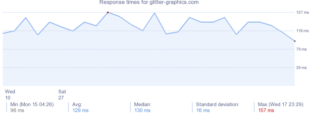 load time for glitter-graphics.com