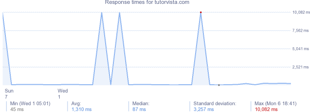load time for tutorvista.com