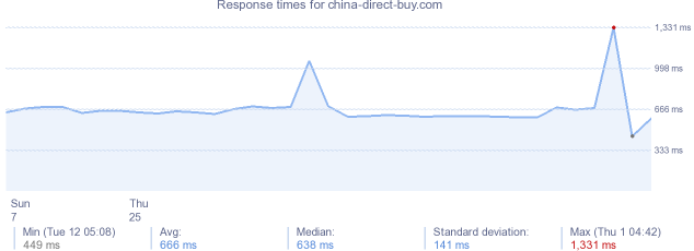load time for china-direct-buy.com