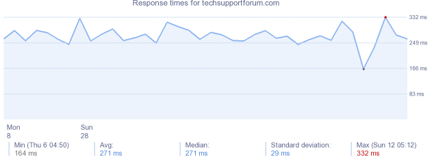 load time for techsupportforum.com