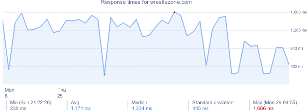 load time for wrestlezone.com