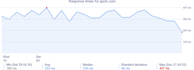 load time for spyfu.com