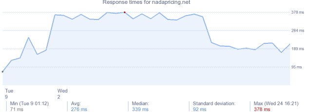 load time for nadapricing.net