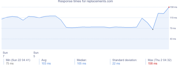 load time for replacements.com