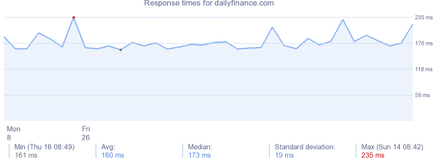 load time for dailyfinance.com