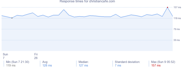load time for christiancafe.com
