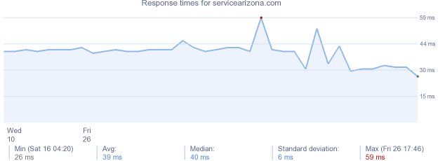 load time for servicearizona.com