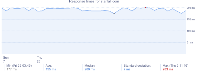 load time for starfall.com