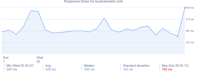 load time for businesswire.com