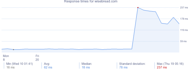 load time for wisebread.com