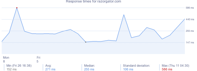 load time for razorgator.com