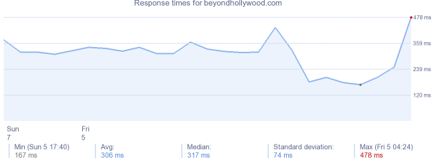 load time for beyondhollywood.com