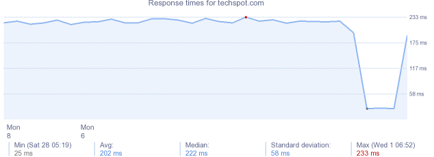 load time for techspot.com