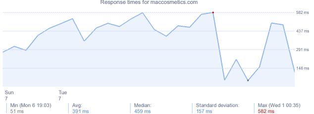 load time for maccosmetics.com