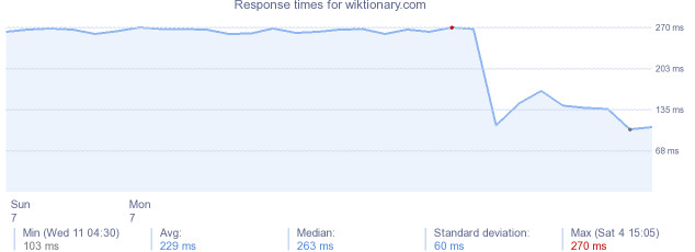 load time for wiktionary.com