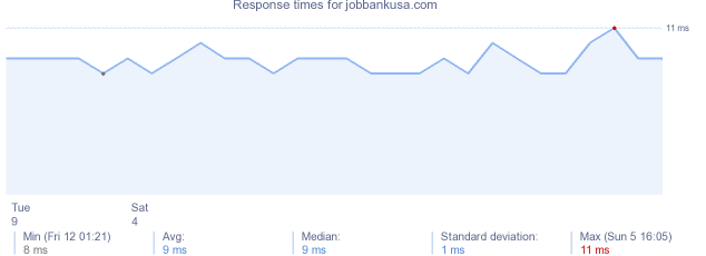 load time for jobbankusa.com