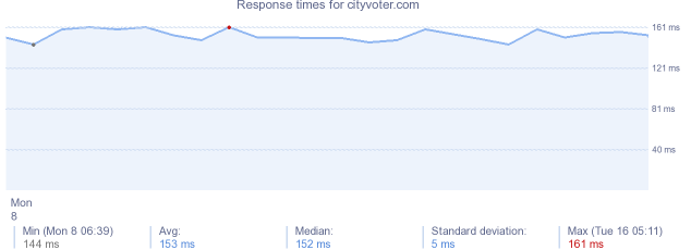 load time for cityvoter.com