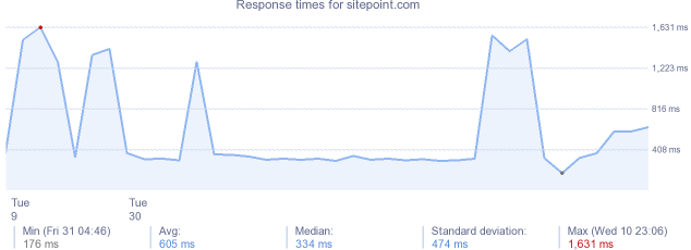 load time for sitepoint.com