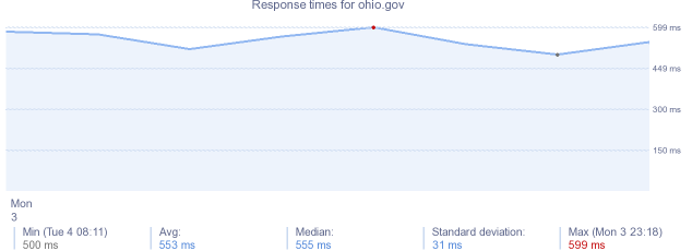 load time for ohio.gov
