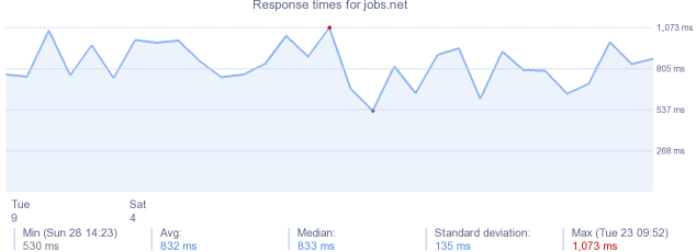 load time for jobs.net