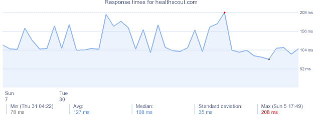 load time for healthscout.com