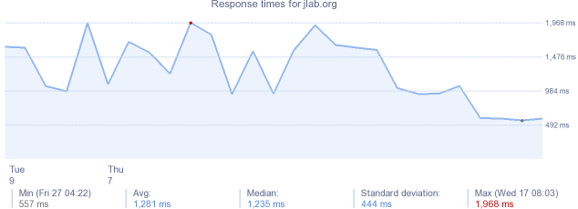 load time for jlab.org