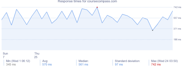 load time for coursecompass.com