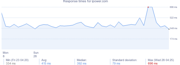load time for ipower.com